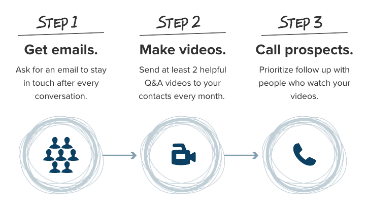 3 Step Video Marketing Plan