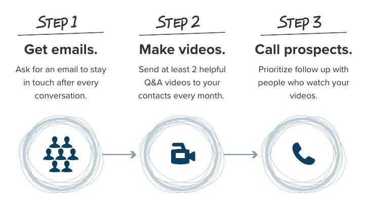 3 Step Video Marketing Plan