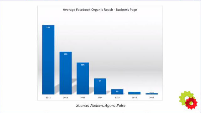 Average-FB-Organic-Reach