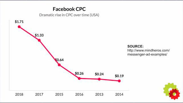 Facebook-CPC