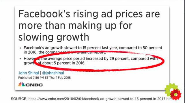 Facebook-ad-prices