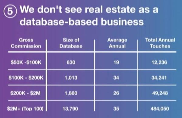 database roi